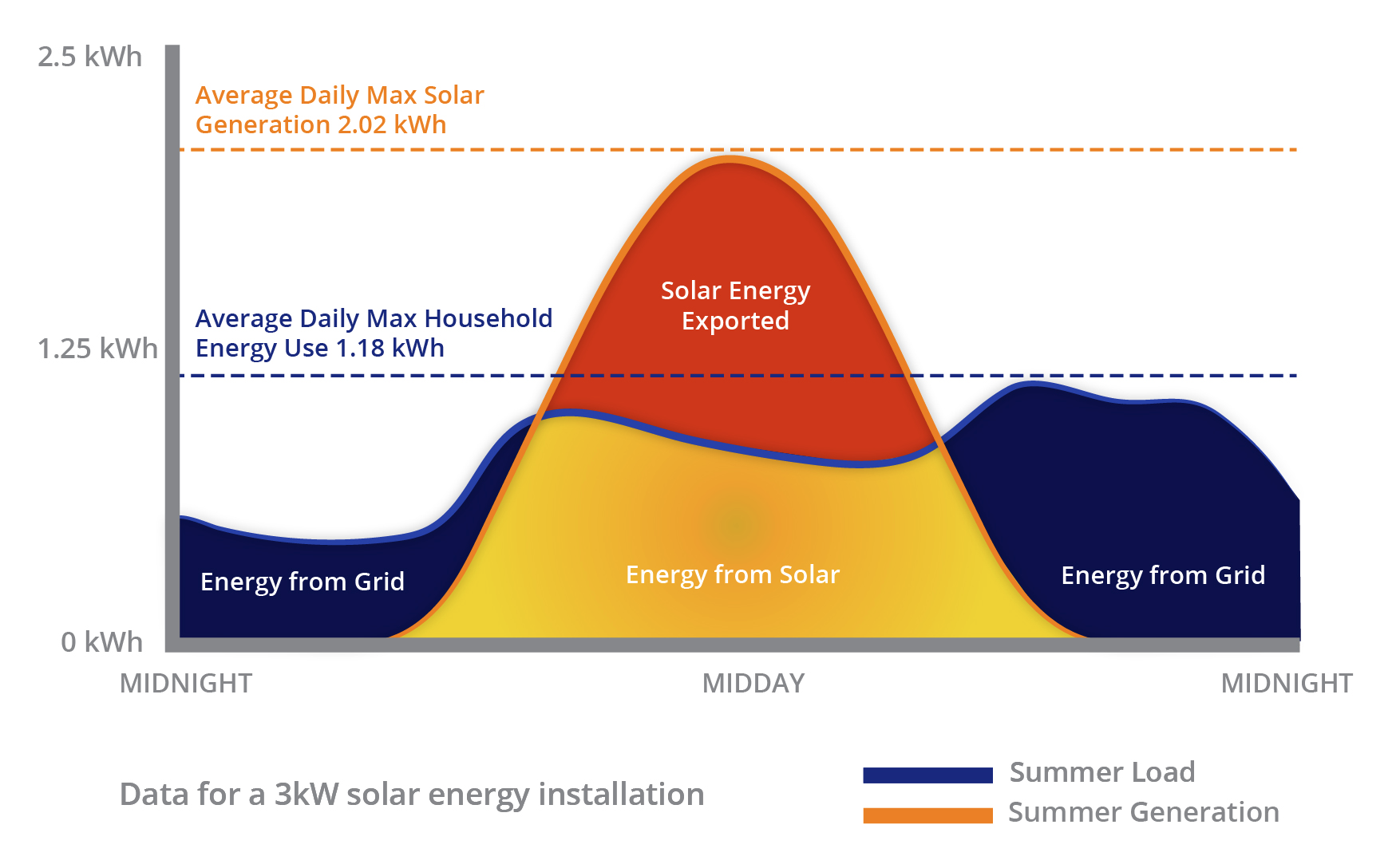 Data for a 3kW solar energy installation